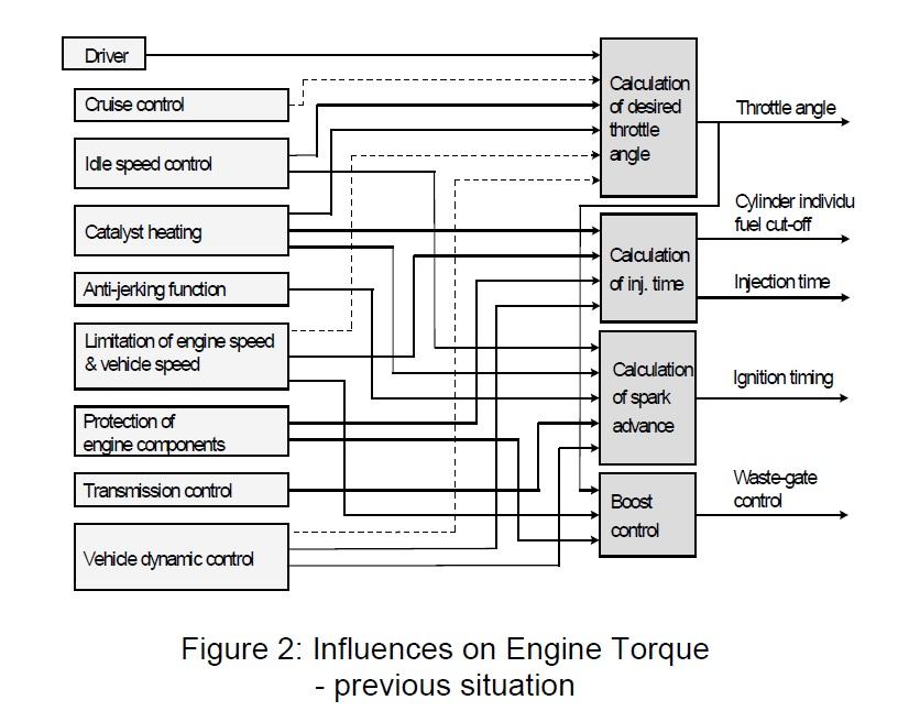 2000 saab convertible top diagram